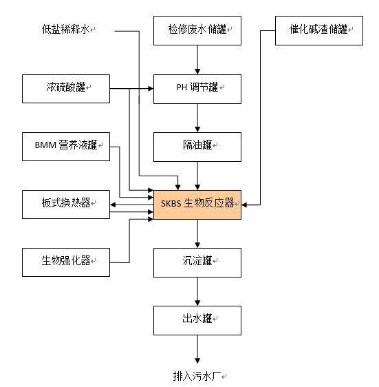 青岛炼化工艺流程图.png